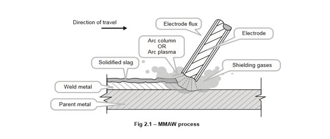 MMAW Process