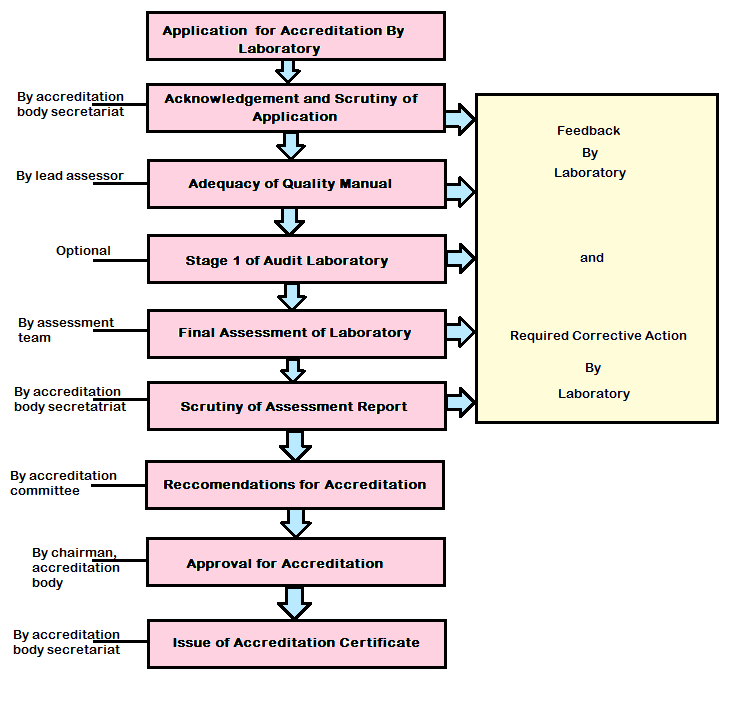 Documentation Structure And Accreditation Procedure For