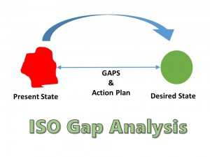 ISO 9001 Gap Analysis