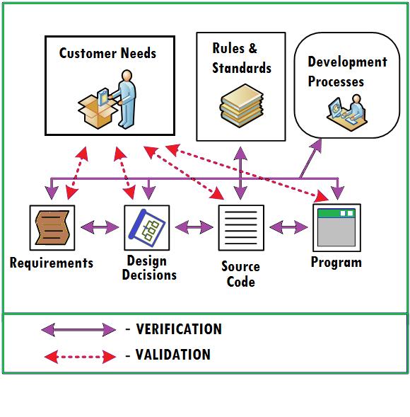 design verification validation