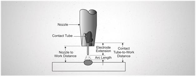 Gas Metal Arc Welding Gmaw Process Eurotech Trainings