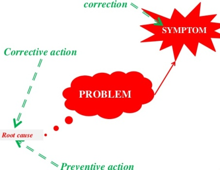 15 Ways of Improving Quality-Correction and Corrective Action